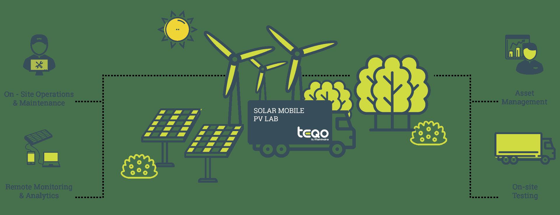 Solar PV Mobile Lab - Mahindra Teqo